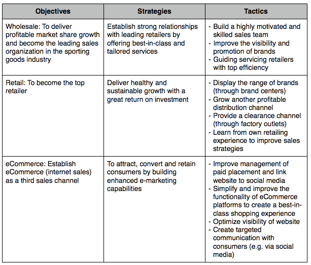 ADIDAS'S OBJECTIVES, STRATEGIES & TACTICS - Keishel's Blog on Adidas
